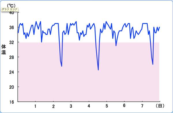 スンクスの体温変化の例。青い折れ線グラフはスンクスの体温を30分ごとに約1週間記録したもの。ピンクの部分が休眠しているところを示しています。普段は36℃程度の体温が休眠時には数時間、20数℃まで下がっています。